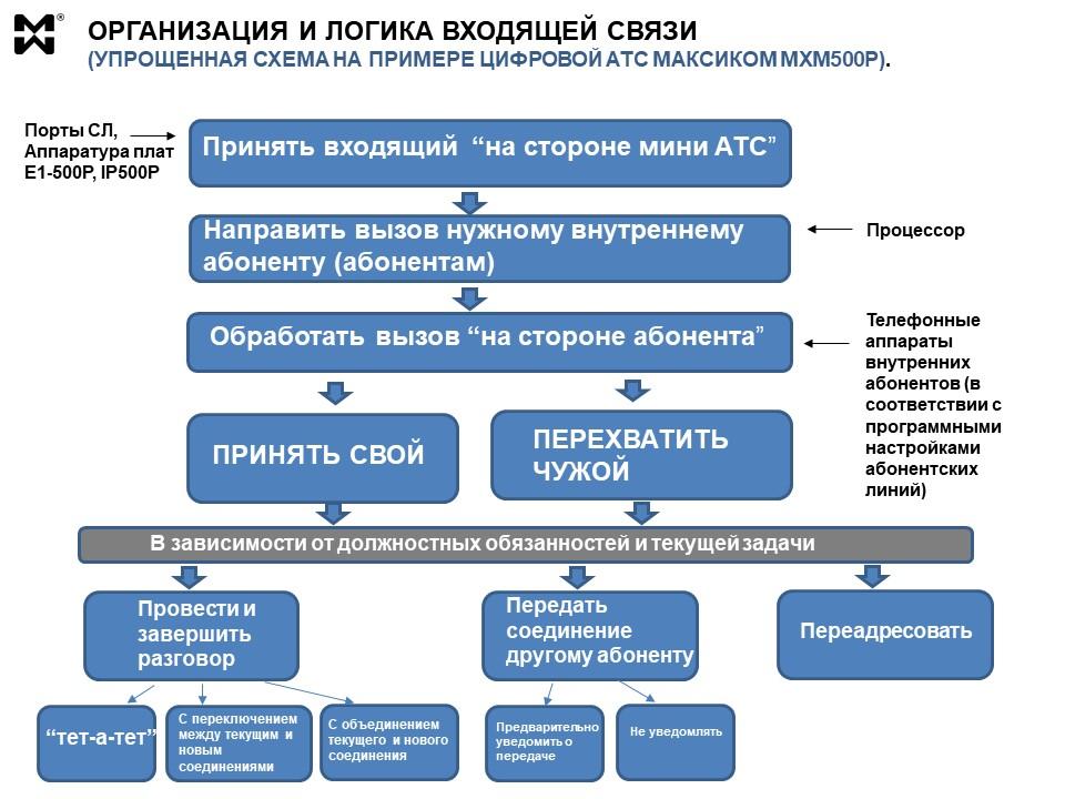 Входящая связь через мини АТС -структурная схема
