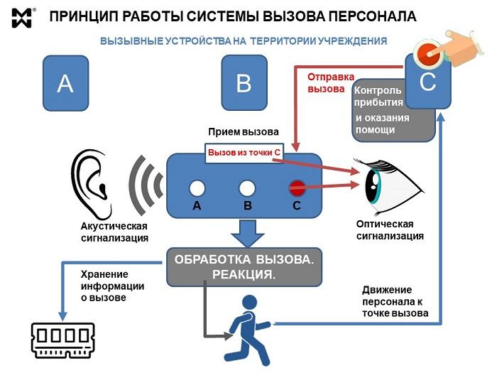 Принцип работы системы вызова персонала - схема
