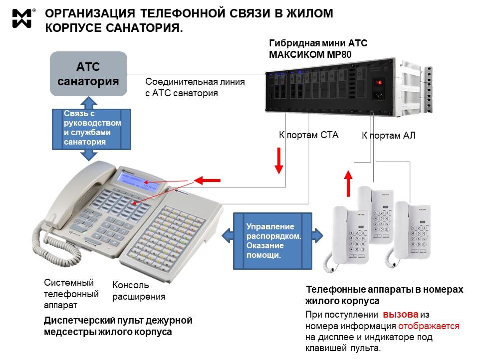 Мини АТС для организации внутренней связи - схема телефонной связи в жилом корпусе санатория.