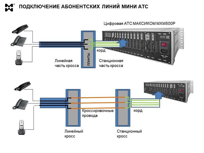 Абонентские линии мини АТС - подключение через кросс
