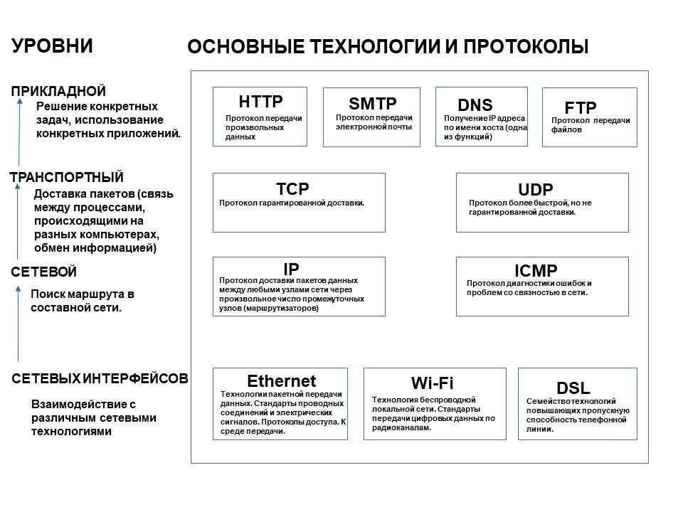 Как работает IP телефония - сводная таблица технологий и протоколов
