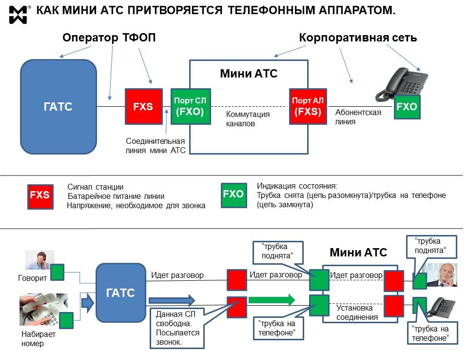 Интерфейсы портов мини АТС и оконечных устройств. Схема.