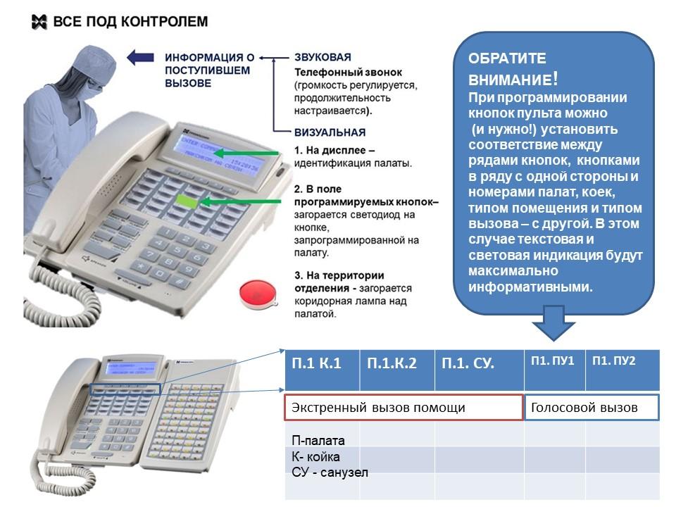 Диспетчерский пульт медсестры - схема идентификации вызовов