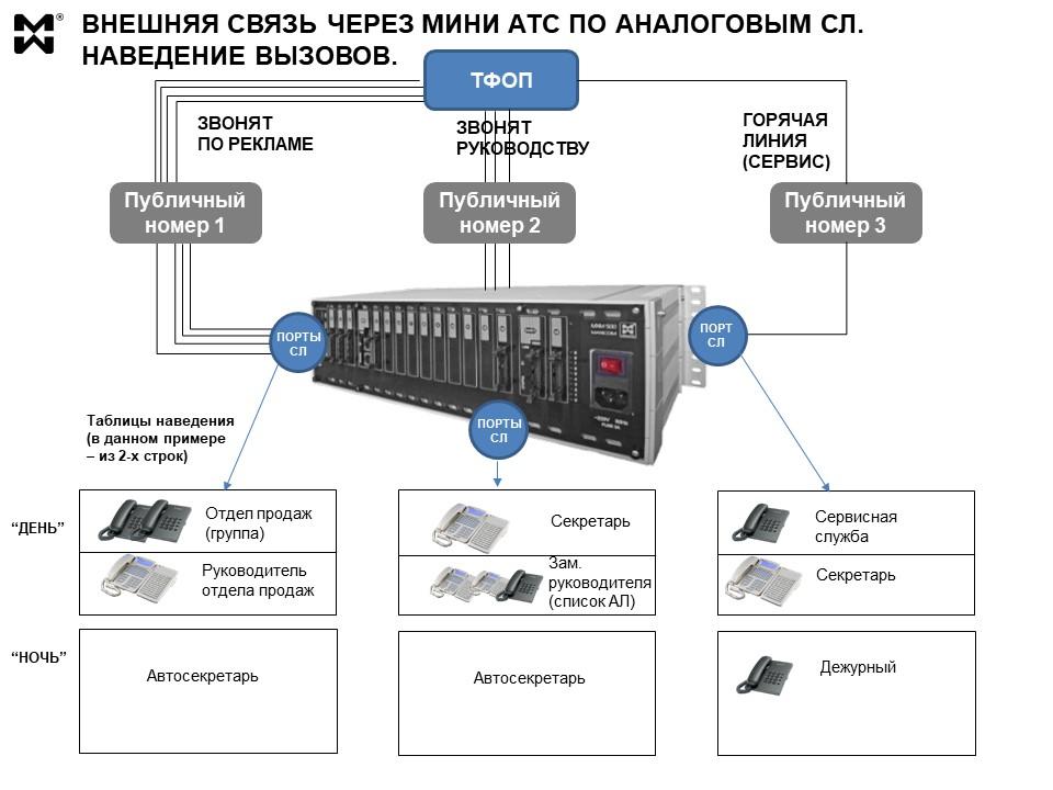 Варианты наведения внешних вызовов через мини АТС - поясняющая схема