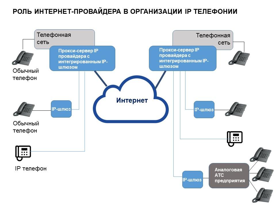 провайдеры IP телефонии - схема взаимосвязей