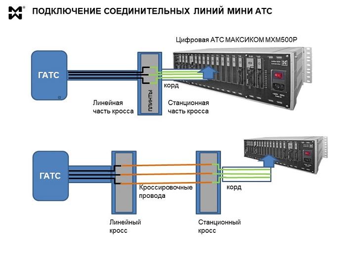 Соединительные линии мини АТС - схема подключения через кросс