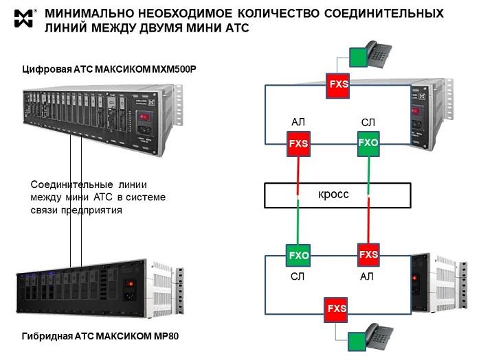 Схема соединения двух мини АТС по аналоговым СЛ.