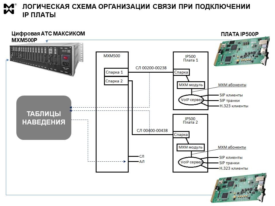 IP плата - логическая схема организации связи с MXM500P