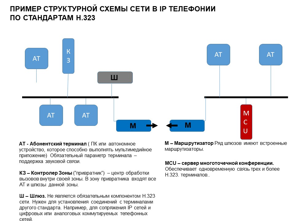 Схема организации IP телефонии по стандартам H.323