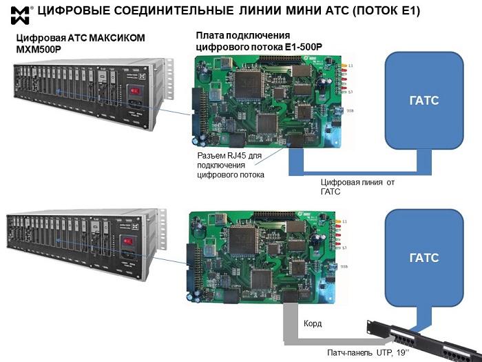 Схема подключения цифрового потока к мини АТС MXM500P