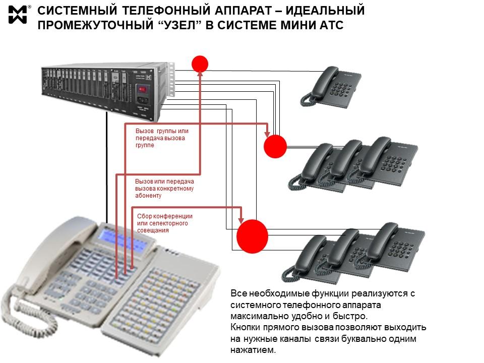 Системный телефон АТС - схема использования СТА в составе мини АТС.