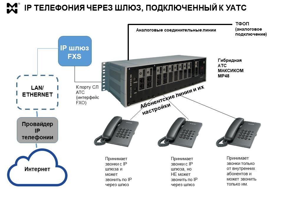 IP телефония через IP шлюзы - схема подключения
