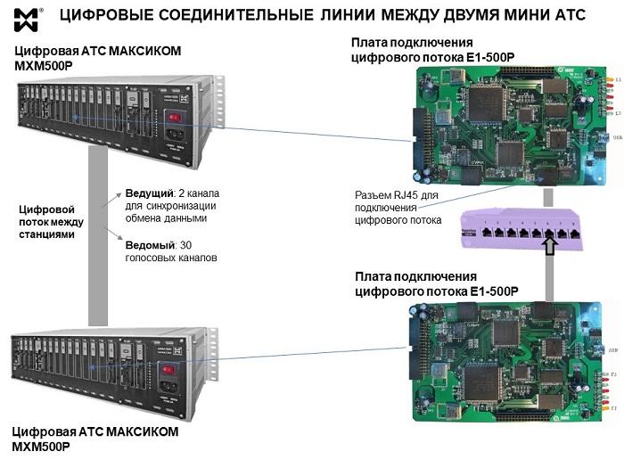 Схема соединения двух цифровых АТС через цифровой поток.