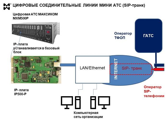 Схема сподключения мини АТС к ГАТС по сип-транку