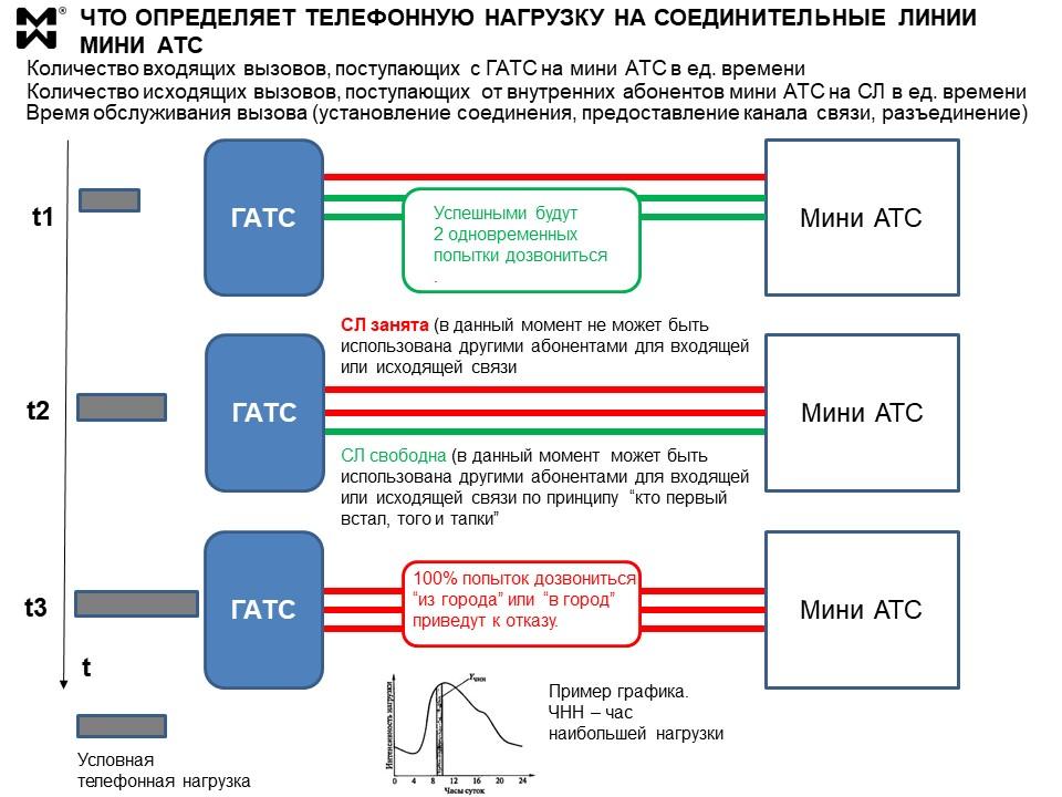 Соединительные линии мини АТС - динамика телефонной нагрузки