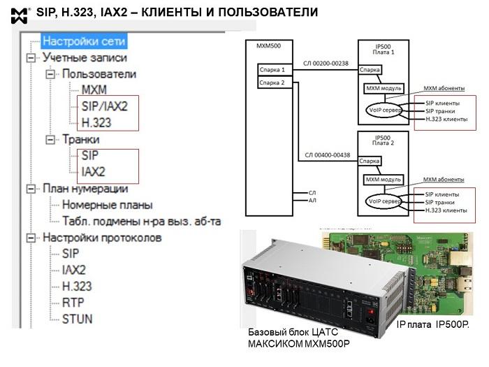 SIP-клиенты, H.323 и IAX2 -клиенты - логическая схема подключения