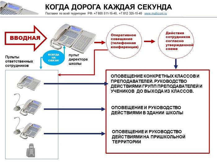 Система оповещения в школе - координация действий