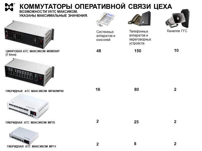 Оперативная связь для производственного цеха - фото коммутаторов