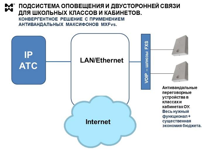 Система оповещения классов и кабинетов для ОУ - схема