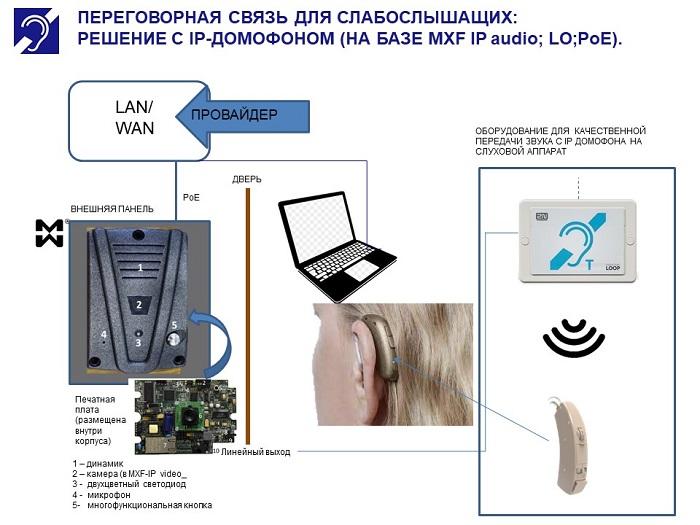 Переговорная связь для слабослышащих - IP домофон