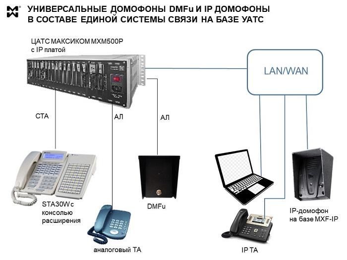 Решения СКУД - схема подключения DMFu и DMF IP