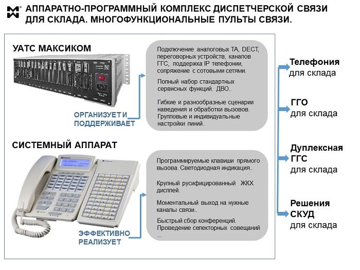 Системы связи для складов - схема организации