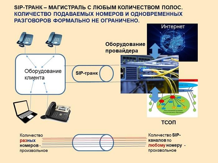 SIP0транк - логическая схема