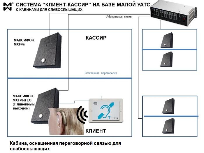 """Переговорная связь""""клиент-кассир"""" для слабослышащих"""