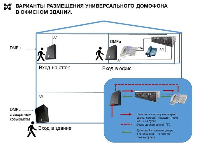 Схема размещения универсальных домофонов DMFu