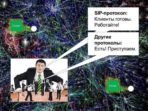 SIP-протокол - взаимодействие с другими протоколами.