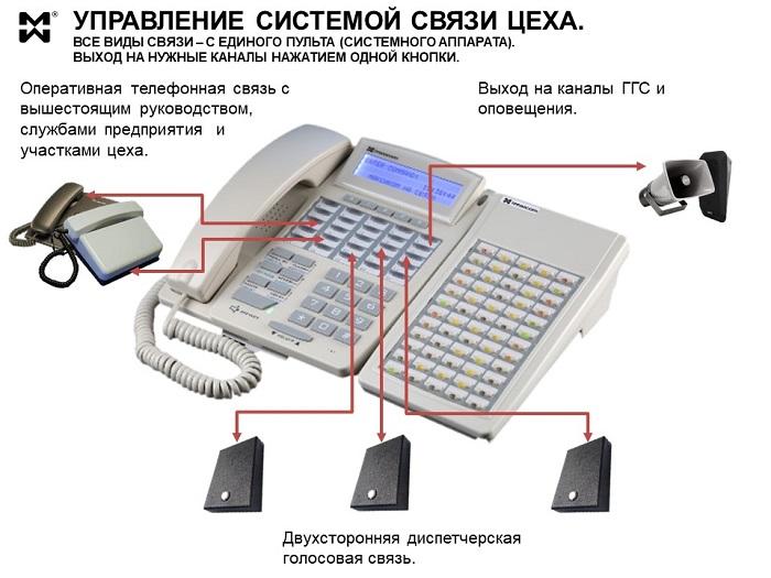 Оперативная связь для производственного цеха - пульт.