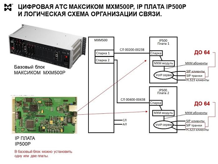 SIP-телефония - логическая схема АТС с IP платой