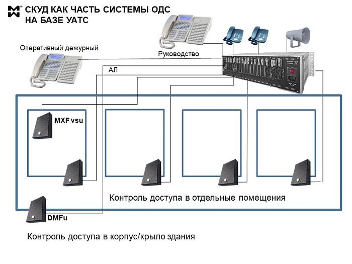 Решения СКУД - схема решения в составе УАТС