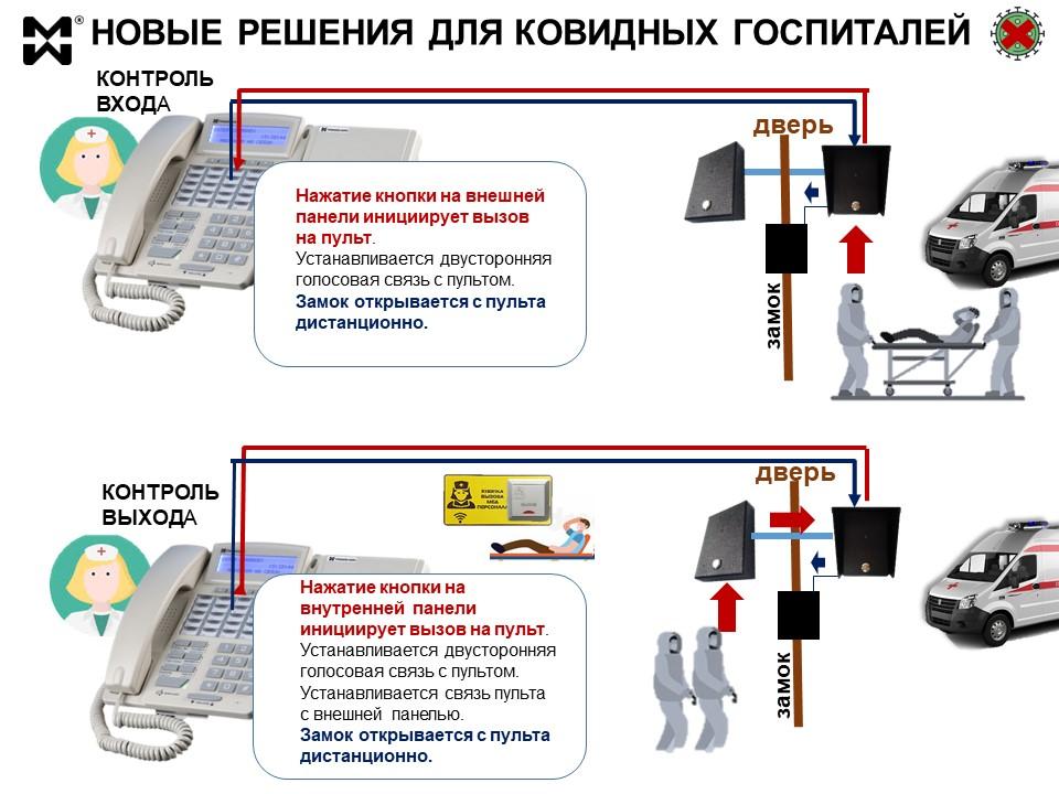 Решения СКУД для ковидных госпиталей - схема работы