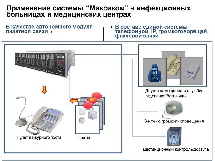 Система вызова медперсонала - схема интеграции в телефонную сеть