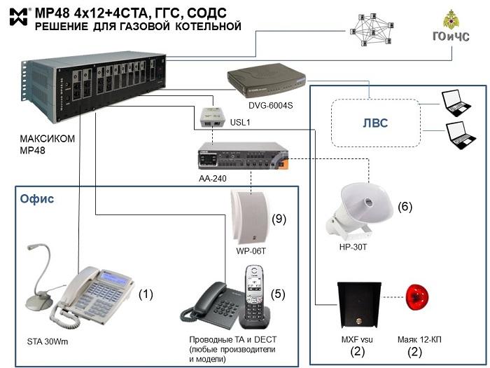 СТГС для газовой котеьной - схема подключения