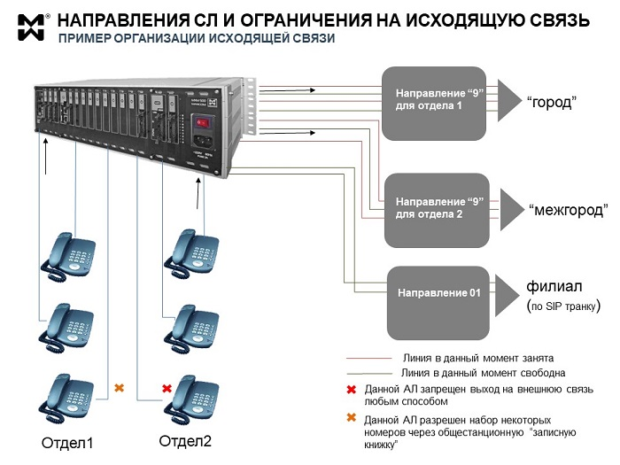 Исходящая связь через мини АТС - поясняющая схема