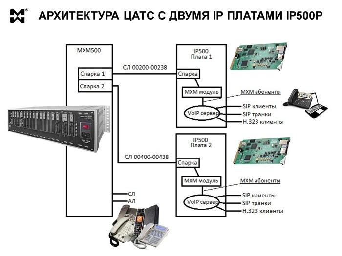 Плата для IP телефонии - логическая архитектура
