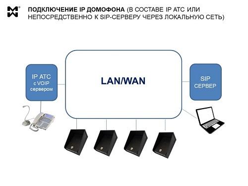 Подключение IP домофона - принципиальная схема
