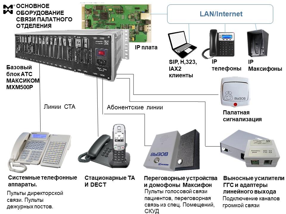 Система связи палатного олтделения - схема подключения оборудования