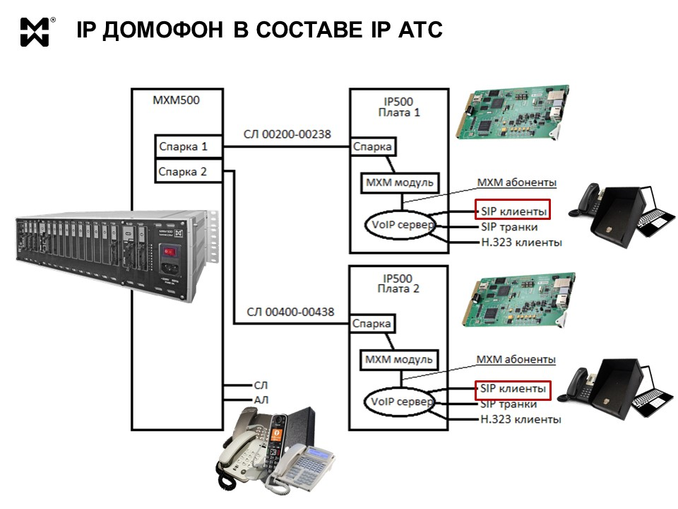 IP домофон в составе IP АТС