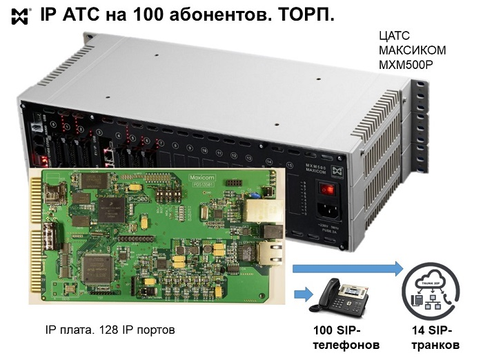 IP АТС на 100 абонентов - состав и параметры