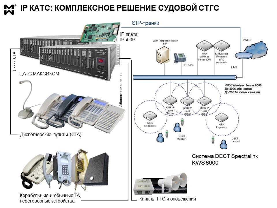 IP КАТС с интегрированной IP DECT системой - схема объединения