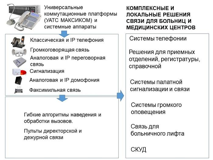 Решения для больниц и медицинских центров - типы решений и виды связи
