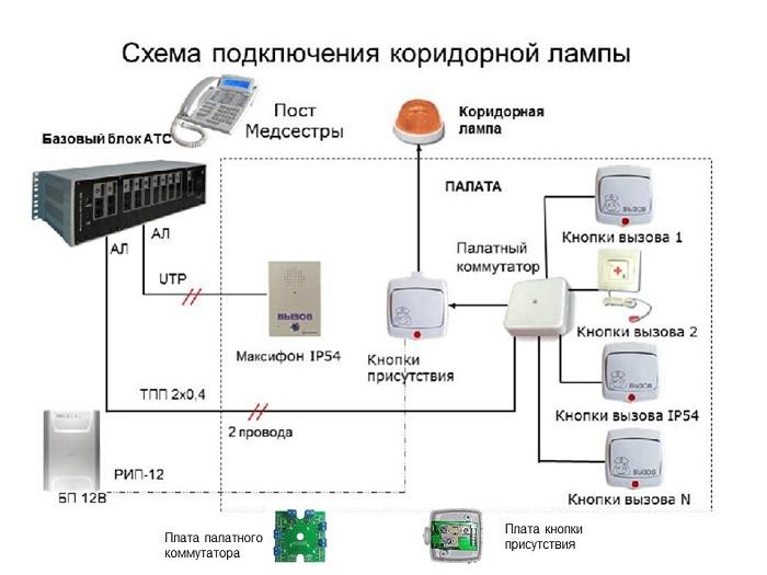 Оборудование палатной связи - схема подключения