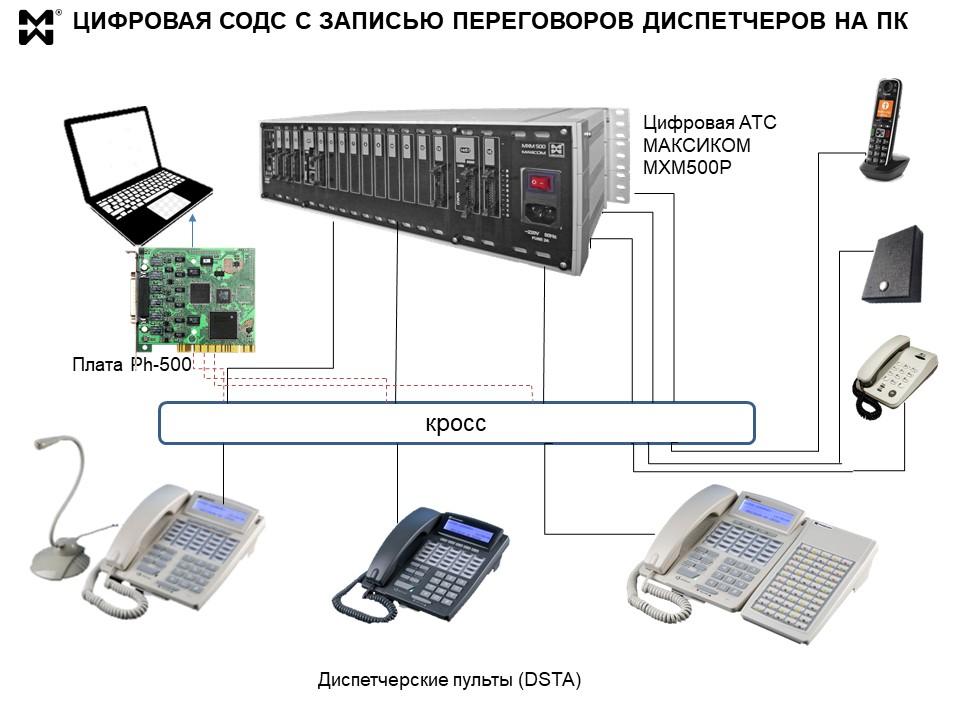 Запись телефонных переговоров - схема подключения интерфейсной платы к СОДС Максиком