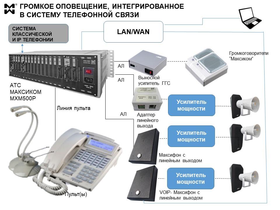 Схема ГГС и ГО в больнице - интеграция в единую систему связи.
