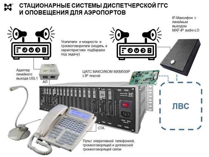 система ГГС и оповещение аэропорта - схема модуля ГГС.