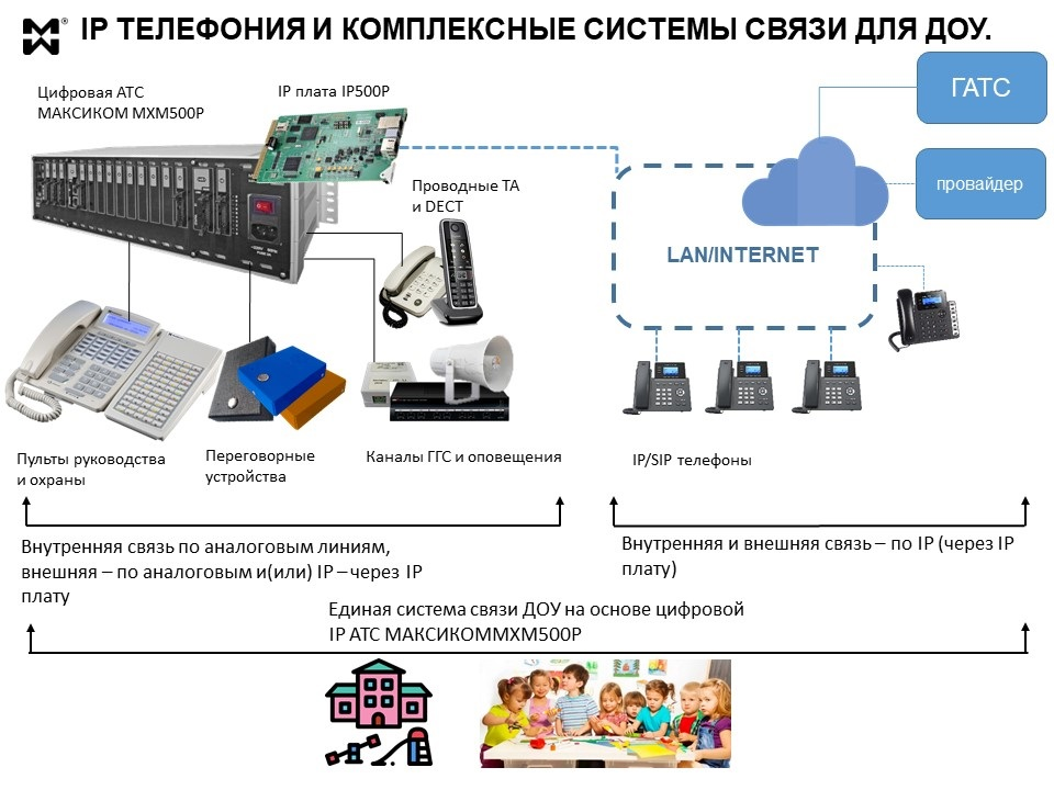IP телефония для ДОУ - схема построения системы связи