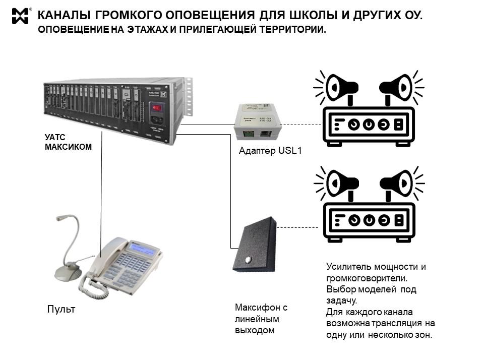 Схема организации каналов громкого оповещения черезь УАТС МАКСИКОМ.